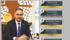 ORC'nin Anketinde En Başarılı Belediye Başkanı MEHMET KUŞ Oldu