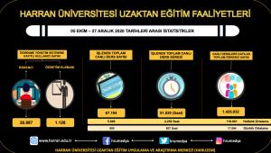 Harran Üniversitesi Uzaktan Eğitim Faaliyetleri